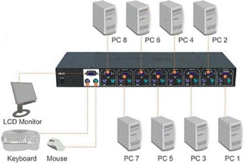 Kvm D-link Controla 8 Cpus Un Solo Teclado, Mouse Y Monitor
