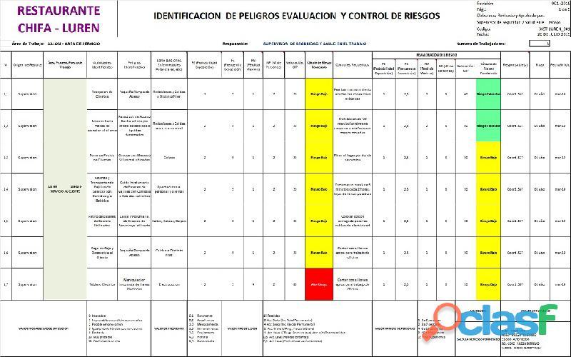 MATRIZ DE RIESGO IPER – ELABORAMOS IDENTIFICACION DE
